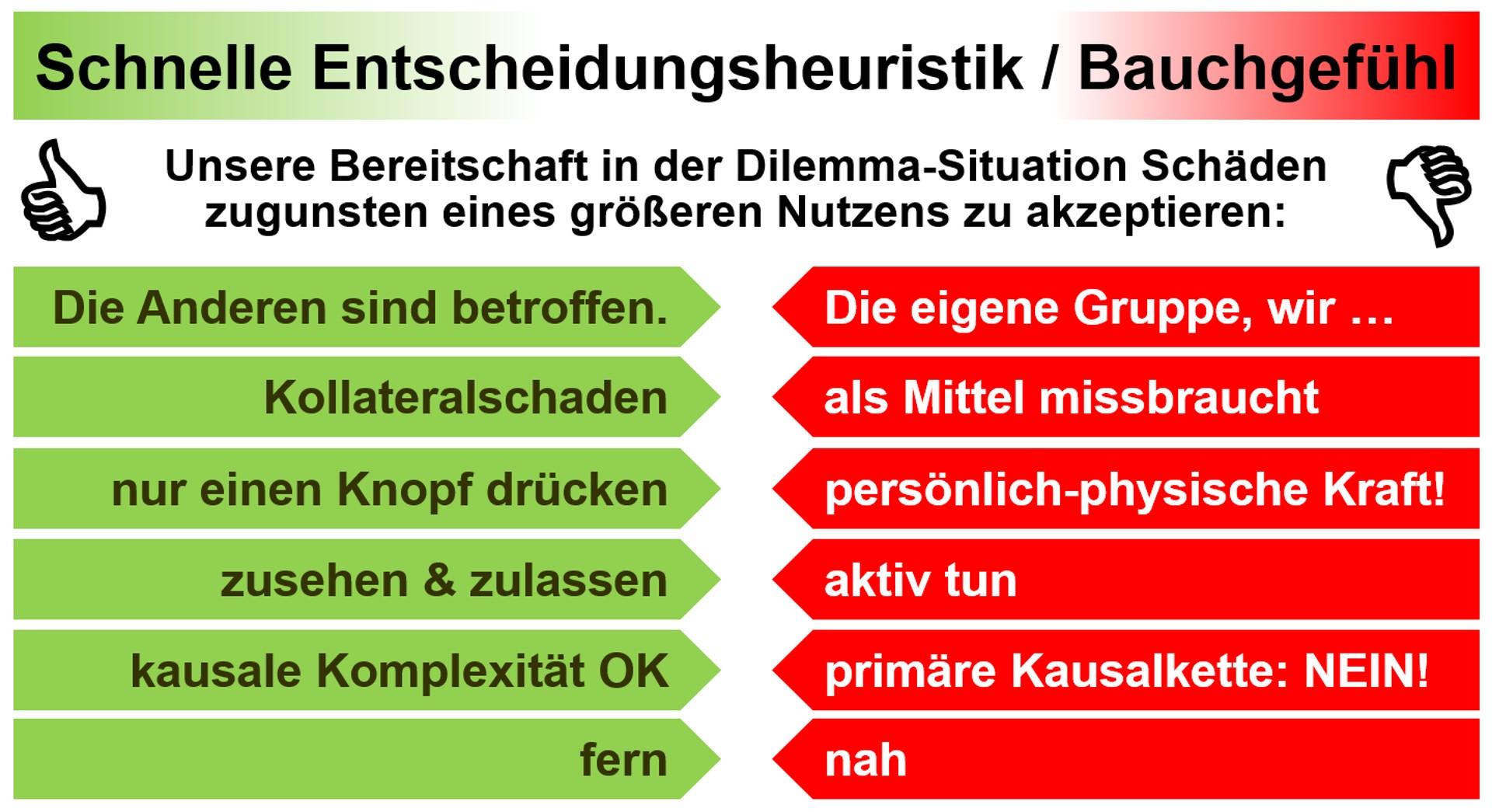 dilemma parameter